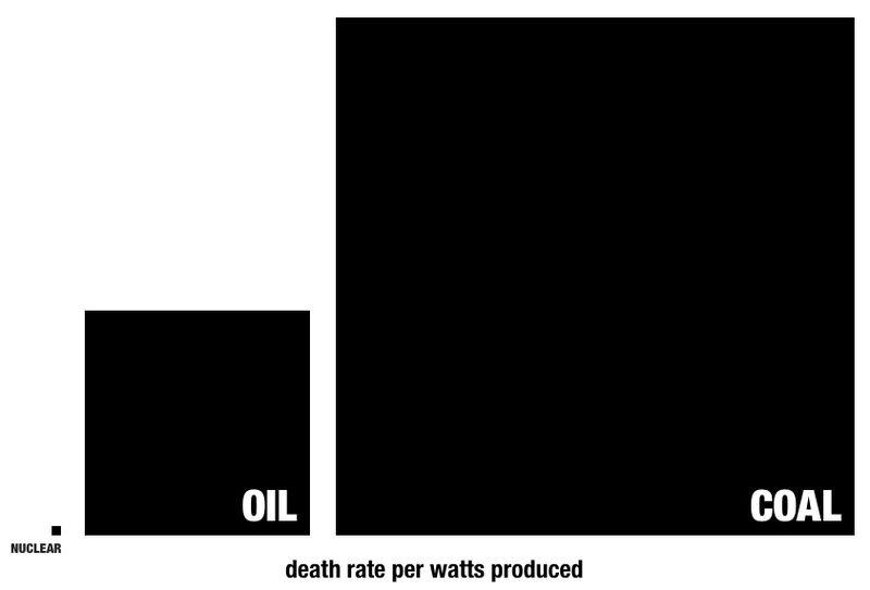 coal oil nuclear